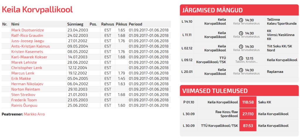 17.10.02 Keila KK mängude statistika